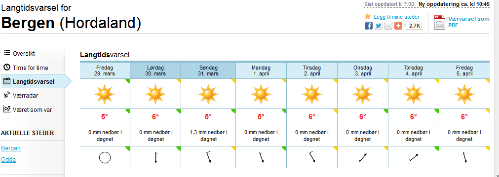 OMG! Bergen weather forecast.  This is not photoshopped. I repeat. Not photoshopped.